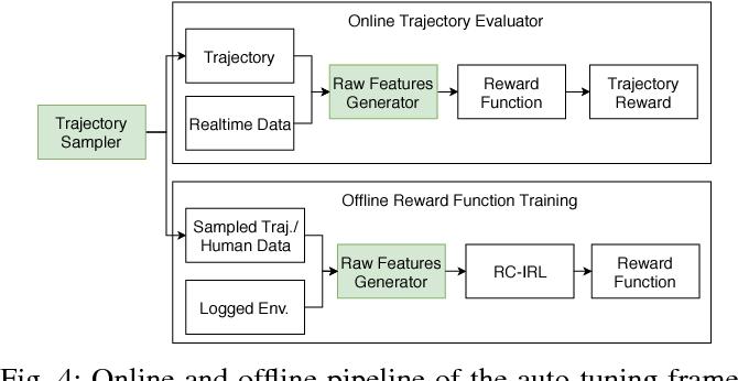 Figure 4 for An Auto-tuning Framework for Autonomous Vehicles