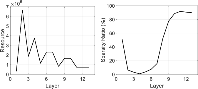 Figure 2 for SASL: Saliency-Adaptive Sparsity Learning for Neural Network Acceleration