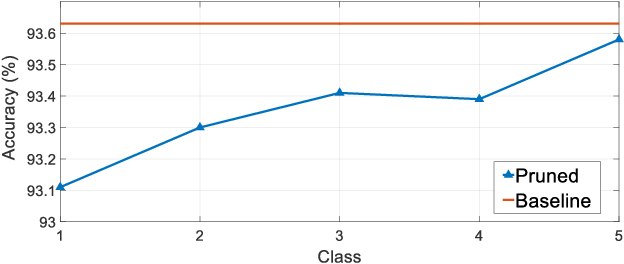 Figure 4 for SASL: Saliency-Adaptive Sparsity Learning for Neural Network Acceleration