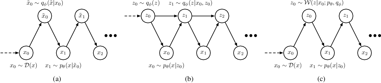 Figure 1 for Variational Generative Stochastic Networks with Collaborative Shaping