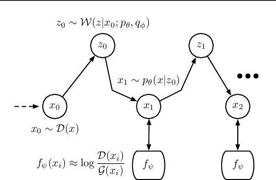 Figure 2 for Variational Generative Stochastic Networks with Collaborative Shaping