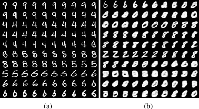 Figure 3 for Variational Generative Stochastic Networks with Collaborative Shaping