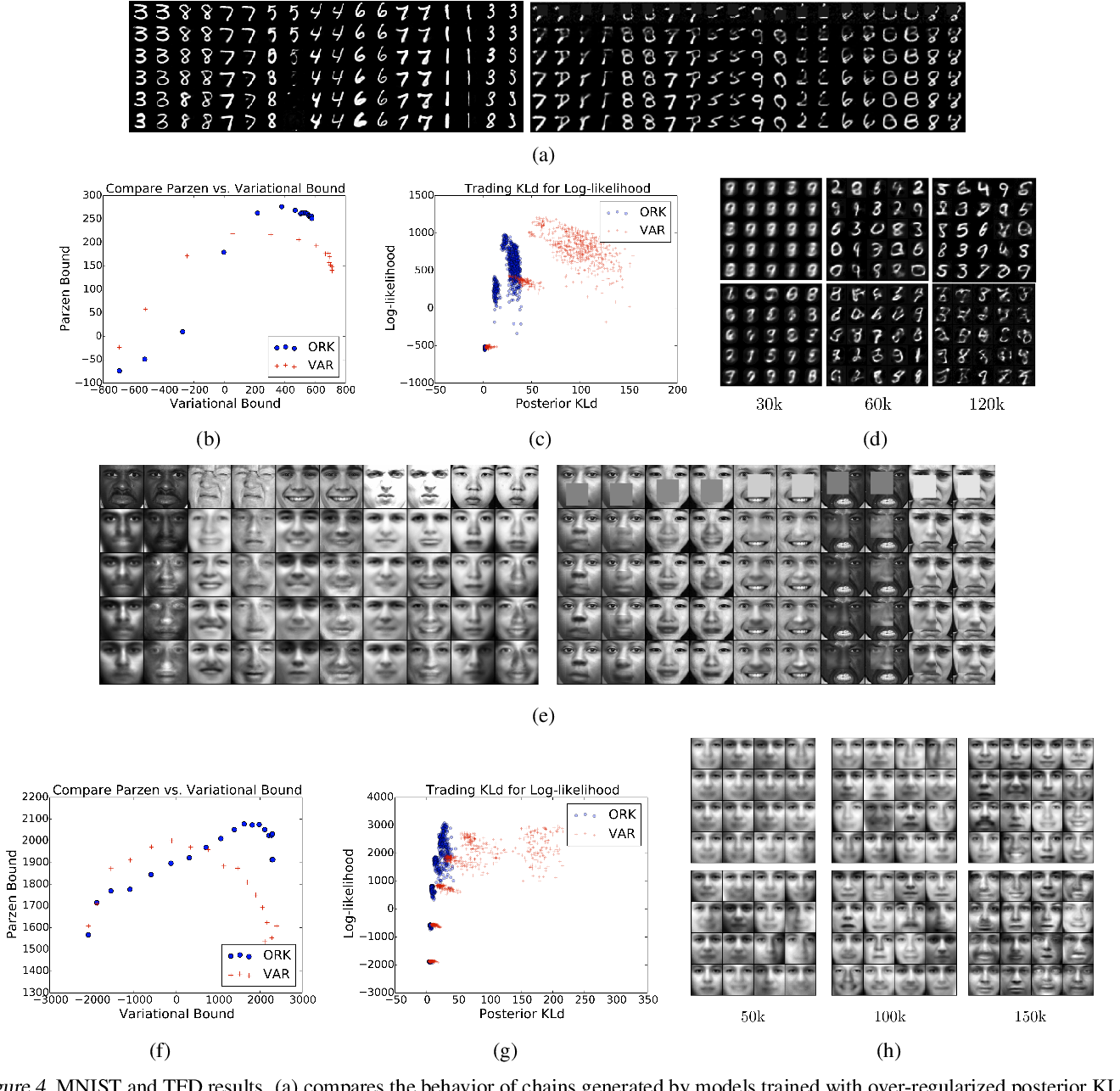 Figure 4 for Variational Generative Stochastic Networks with Collaborative Shaping