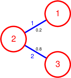 Figure 3 for Laplacian Matrix for Dimensionality Reduction and Clustering