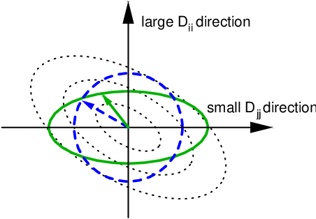 Figure 4 for Laplacian Matrix for Dimensionality Reduction and Clustering