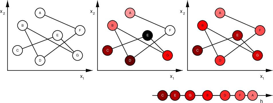 Figure 1 for Laplacian Matrix for Dimensionality Reduction and Clustering