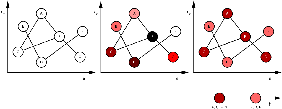 Figure 2 for Laplacian Matrix for Dimensionality Reduction and Clustering