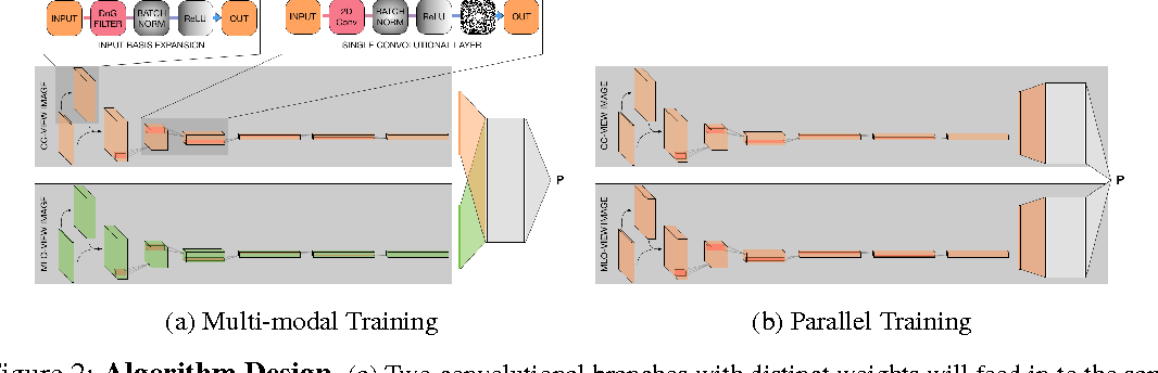 Figure 3 for Optimizing and Visualizing Deep Learning for Benign/Malignant Classification in Breast Tumors