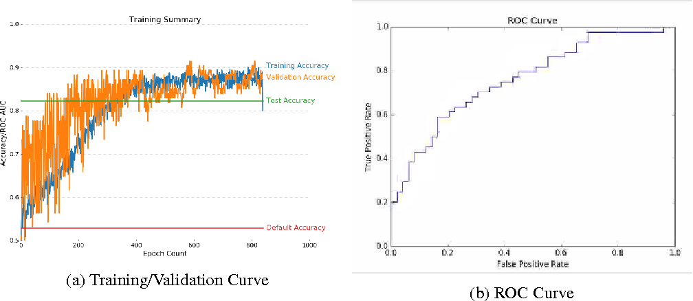 Figure 4 for Optimizing and Visualizing Deep Learning for Benign/Malignant Classification in Breast Tumors