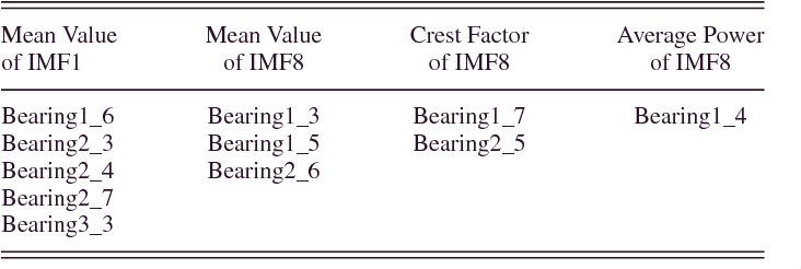 TABLE I SELECTED FEATURES OF TEST BEARINGS