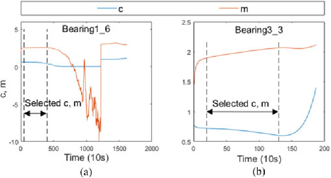 Fig. 5. c and m of bearing1_6 and bearing3_3 obtained using (a), (b) logarithmic linear RLS.