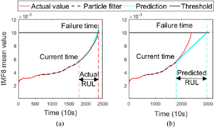 Fig. 8. RUL prediction of bearing1_3 using (a) logarithmic linear RLS and (b) partial derivative RLS.