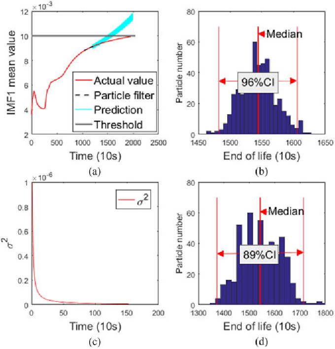 Fig. 9. (a) RUL prediction of bearing 2_3, (b) distribution of particles in the end of life using RMLE, (c) σ2 during RMLE, and (d) distribution of particles in the end of life using MLE.