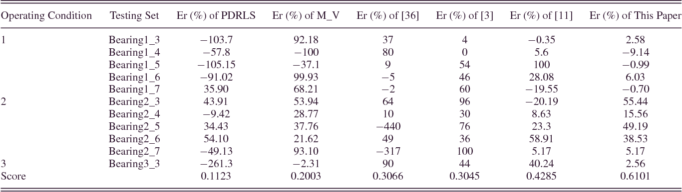 TABLE II PREDICTION RESULTS USING THE TEST DATASETS