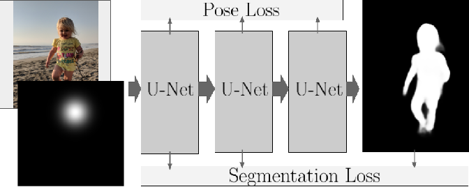 Figure 3 for Synthetic Depth-of-Field with a Single-Camera Mobile Phone