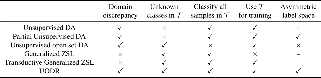 Figure 1 for Unsupervised Open Domain Recognition by Semantic Discrepancy Minimization