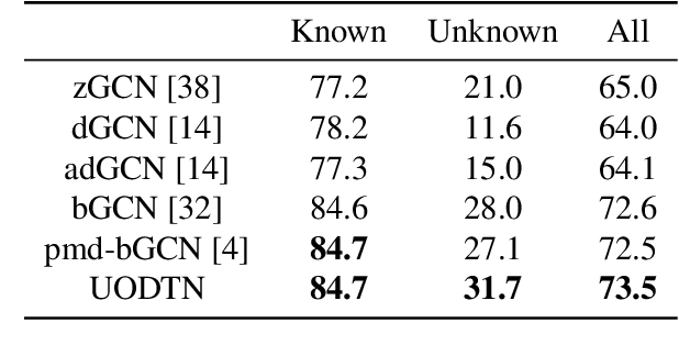 Figure 4 for Unsupervised Open Domain Recognition by Semantic Discrepancy Minimization