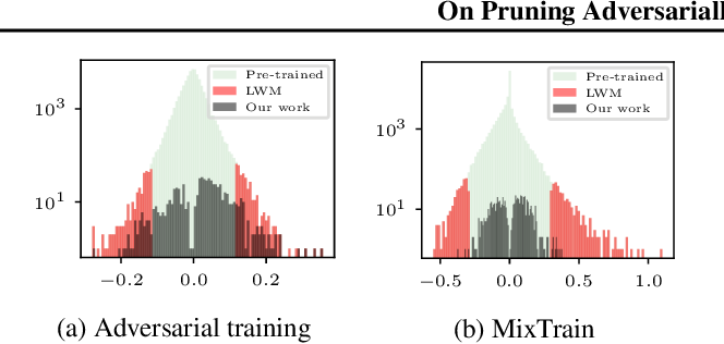 Figure 3 for On Pruning Adversarially Robust Neural Networks