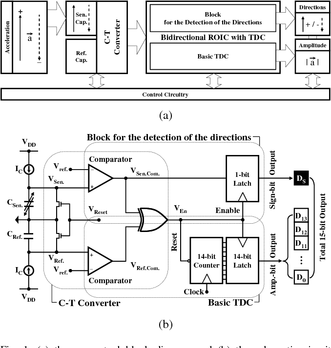 Figure 1 from A Bidirectional Readout Integrated Circuit (ROIC) with ...