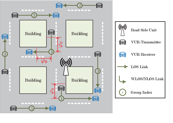 Figure 1 for Decentralized Deep Reinforcement Learning for Delay-Power Tradeoff in Vehicular Communications