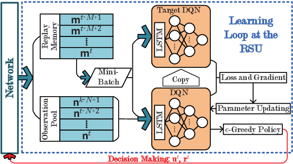 Figure 2 for Decentralized Deep Reinforcement Learning for Delay-Power Tradeoff in Vehicular Communications