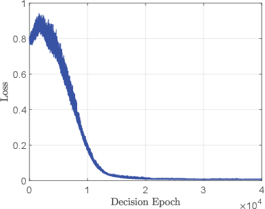 Figure 3 for Decentralized Deep Reinforcement Learning for Delay-Power Tradeoff in Vehicular Communications