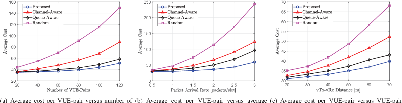 Figure 4 for Decentralized Deep Reinforcement Learning for Delay-Power Tradeoff in Vehicular Communications
