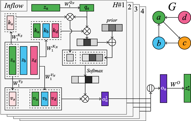 Figure 3 for STGRAT: A Spatio-Temporal Graph Attention Network for Traffic Forecasting