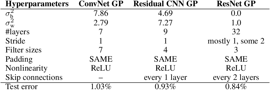Figure 4 for Deep Convolutional Networks as shallow Gaussian Processes