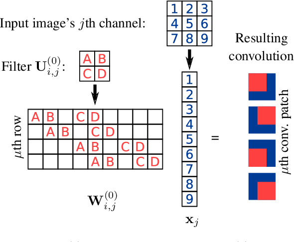Figure 1 for Deep Convolutional Networks as shallow Gaussian Processes