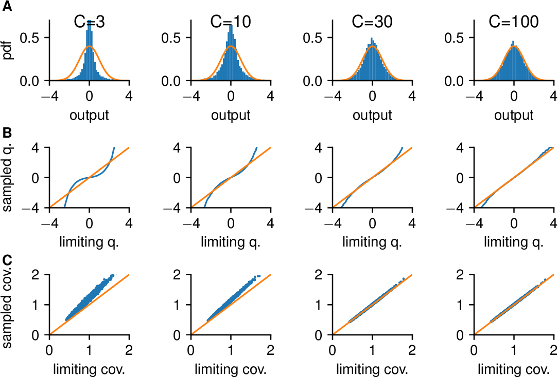 Figure 3 for Deep Convolutional Networks as shallow Gaussian Processes