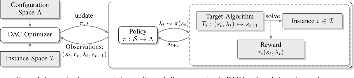 Figure 1 for DACBench: A Benchmark Library for Dynamic Algorithm Configuration