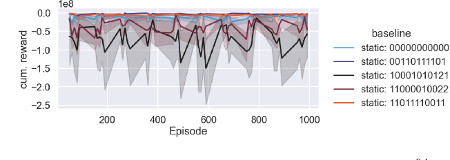 Figure 3 for DACBench: A Benchmark Library for Dynamic Algorithm Configuration
