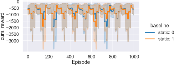 Figure 4 for DACBench: A Benchmark Library for Dynamic Algorithm Configuration