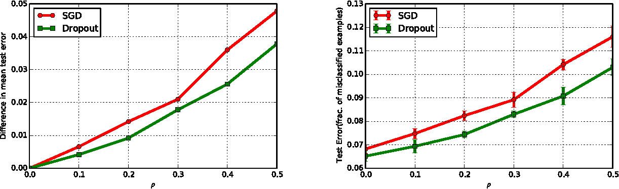Figure 4 for To Drop or Not to Drop: Robustness, Consistency and Differential Privacy Properties of Dropout