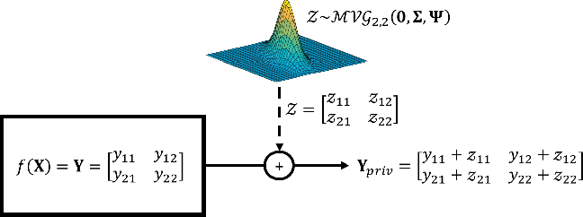 Figure 1 for MVG Mechanism: Differential Privacy under Matrix-Valued Query