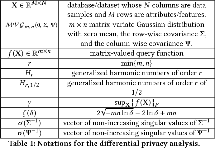 Figure 2 for MVG Mechanism: Differential Privacy under Matrix-Valued Query