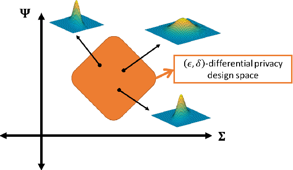 Figure 3 for MVG Mechanism: Differential Privacy under Matrix-Valued Query