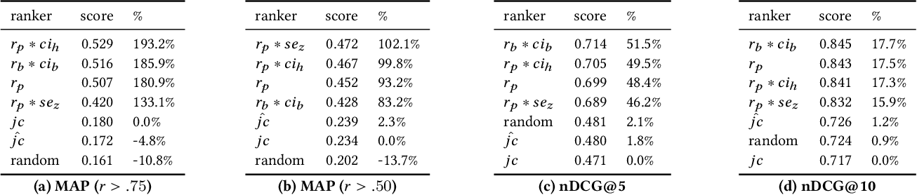 Figure 2 for Correlation Sketches for Approximate Join-Correlation Queries