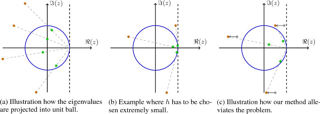 Figure 1 for The Numerics of GANs
