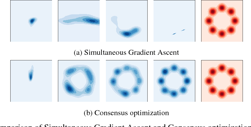 Figure 2 for The Numerics of GANs