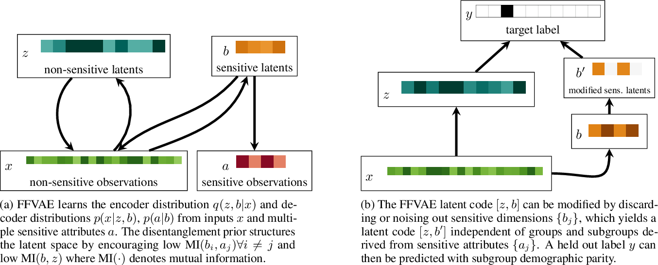 Figure 1 for Flexibly Fair Representation Learning by Disentanglement