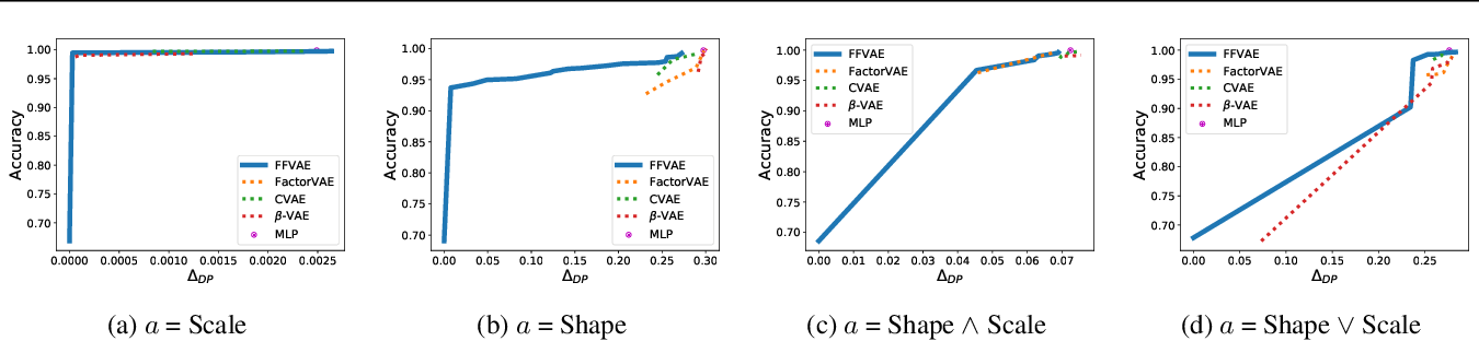 Figure 2 for Flexibly Fair Representation Learning by Disentanglement