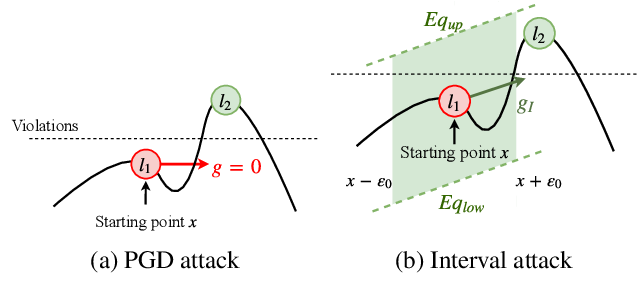 Figure 1 for Enhancing Gradient-based Attacks with Symbolic Intervals