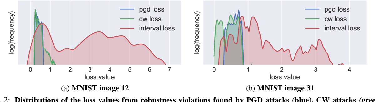 Figure 3 for Enhancing Gradient-based Attacks with Symbolic Intervals