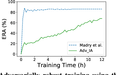Figure 4 for Enhancing Gradient-based Attacks with Symbolic Intervals