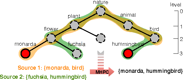 Figure 1 for Multi-source Hierarchical Prediction Consolidation