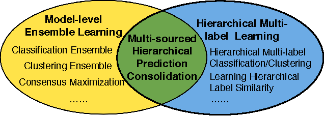 Figure 3 for Multi-source Hierarchical Prediction Consolidation