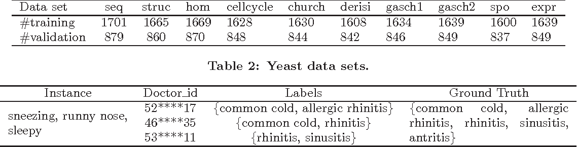 Figure 4 for Multi-source Hierarchical Prediction Consolidation