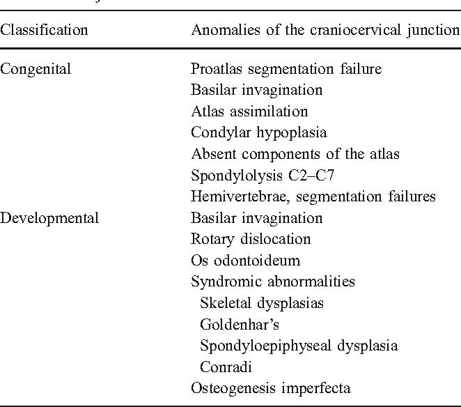 Craniocervical developmental anatomy and its implications - Semantic ...